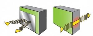 , Обзор рынка автоклавных газобетонных изделий